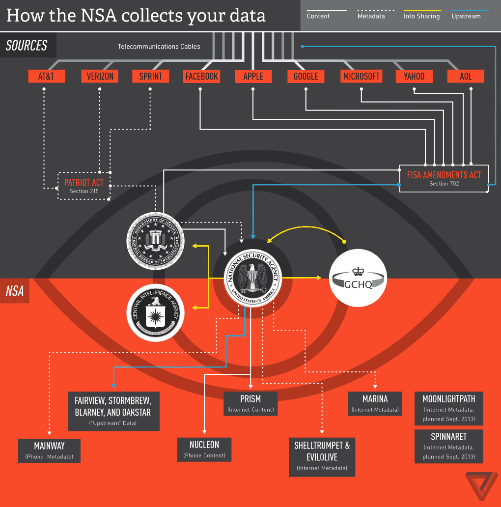 How the NSA collects your data