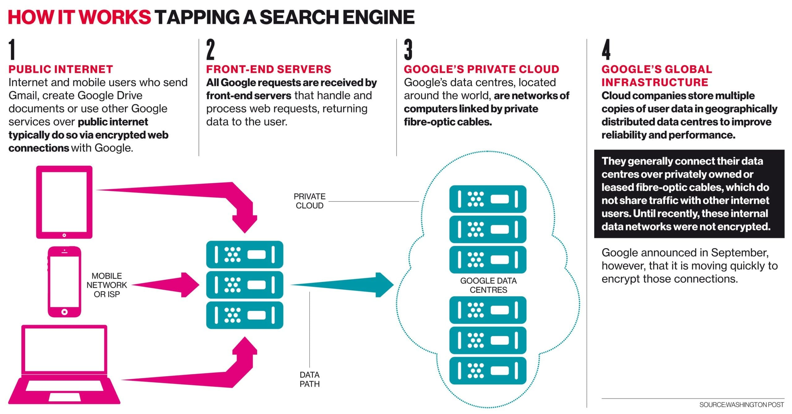 Tapping a search engine