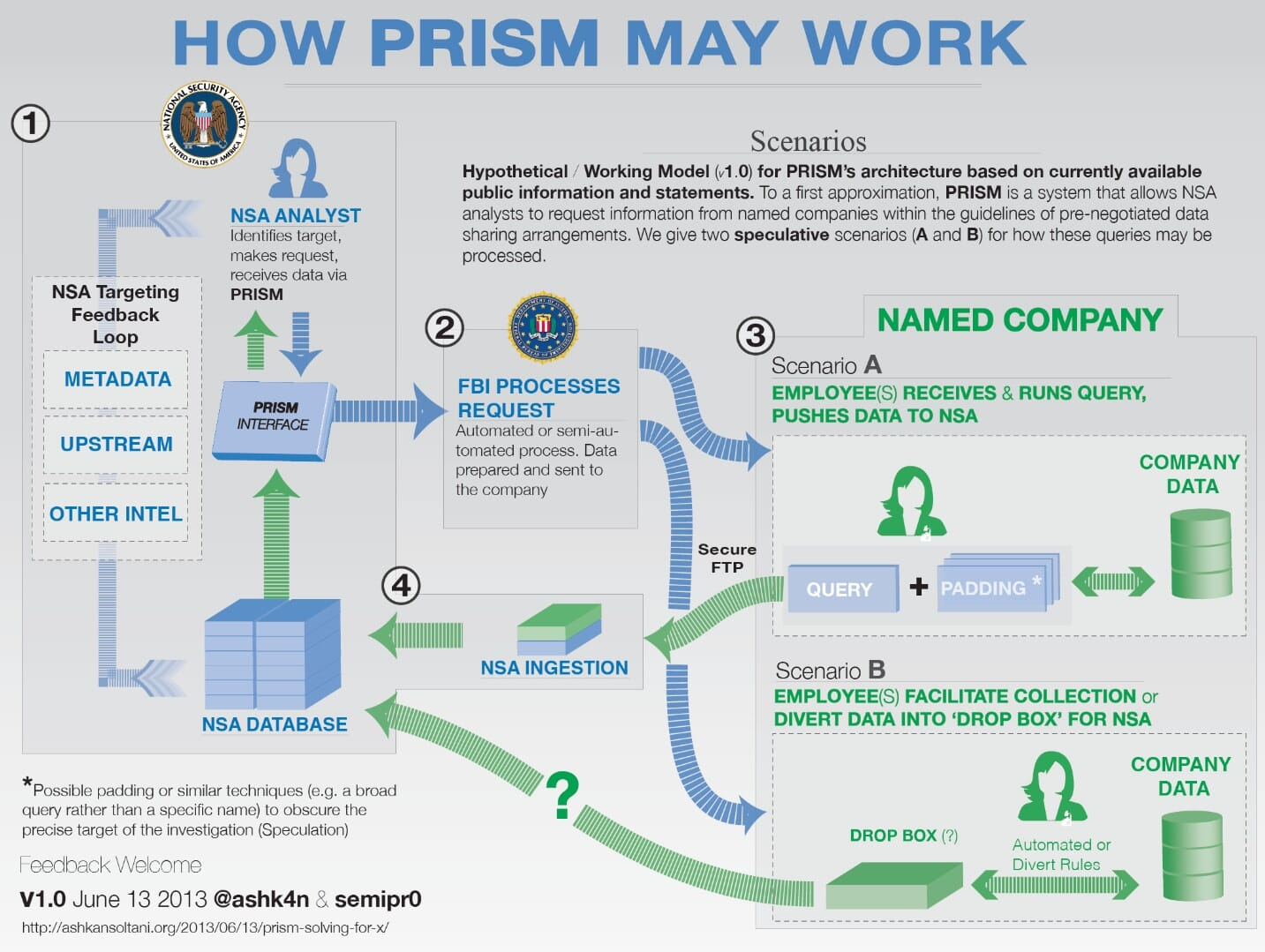 How PRISM may work