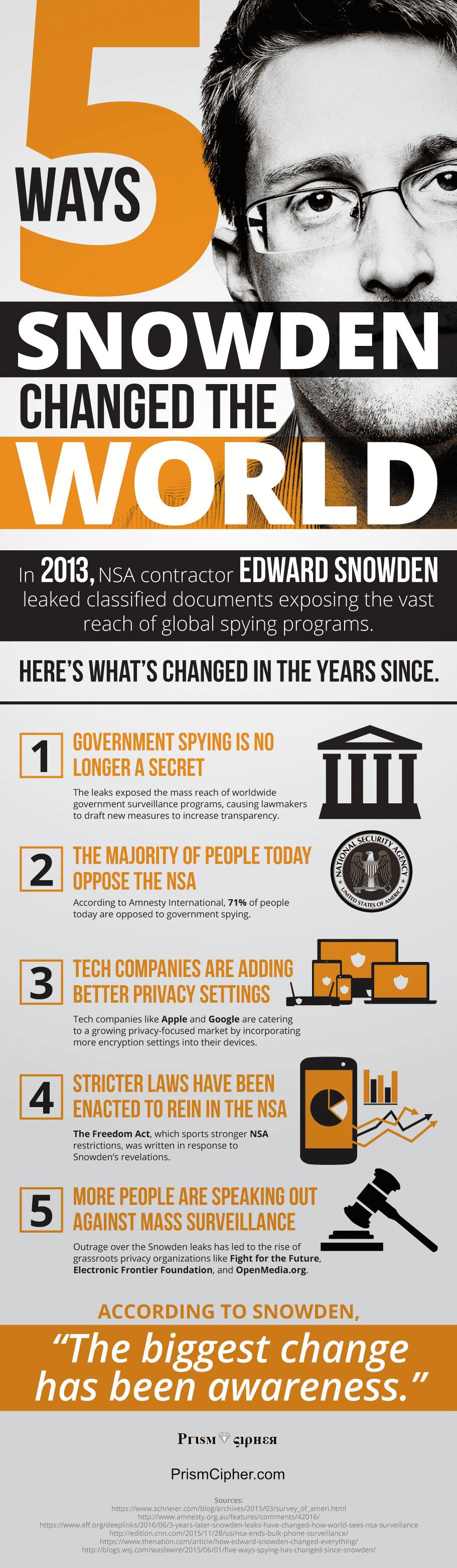 5 ways Snowden changed the world